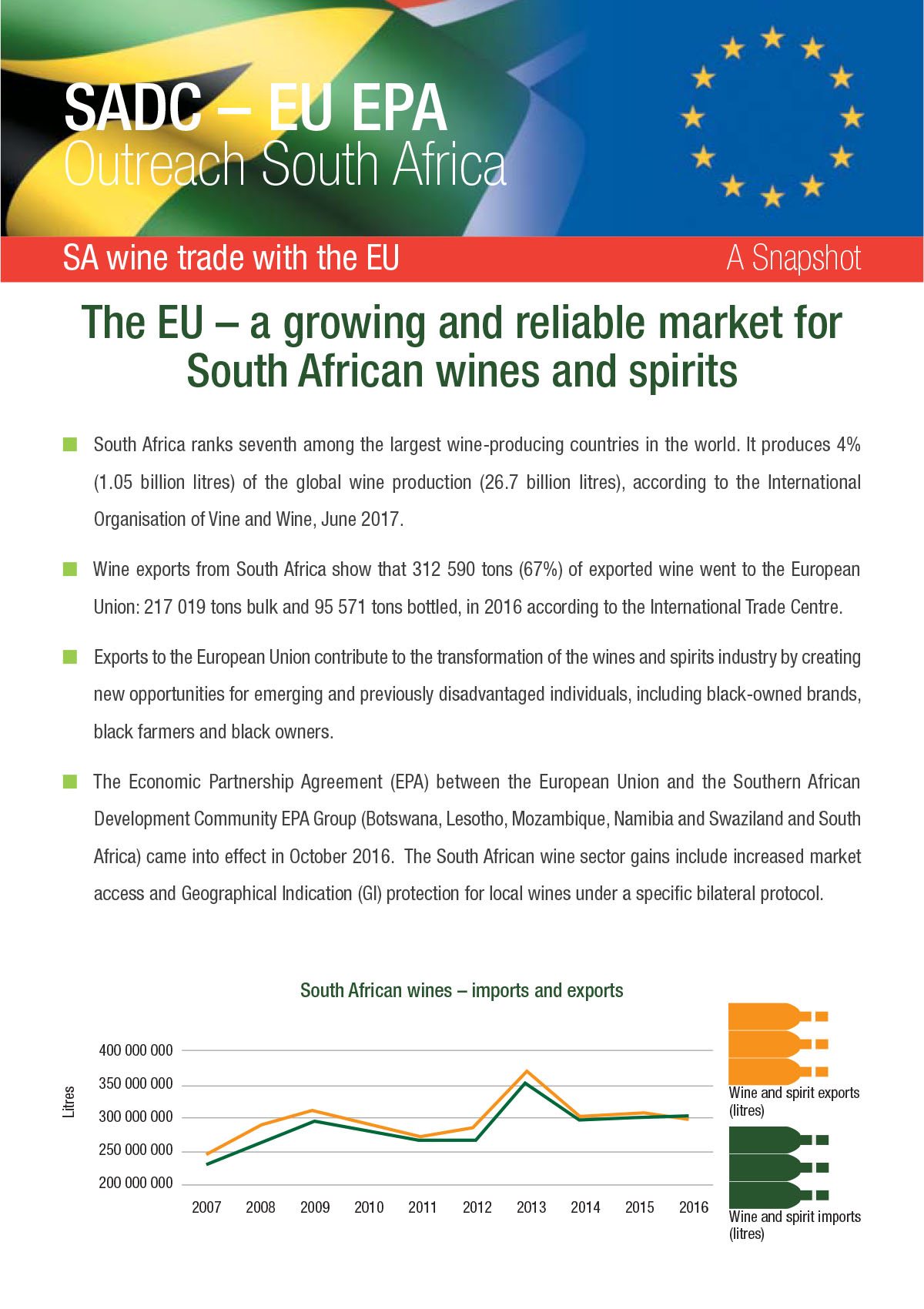 Wine trade with the EU - A snapshot
